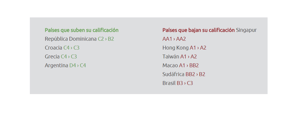 calificacion paises solunion
